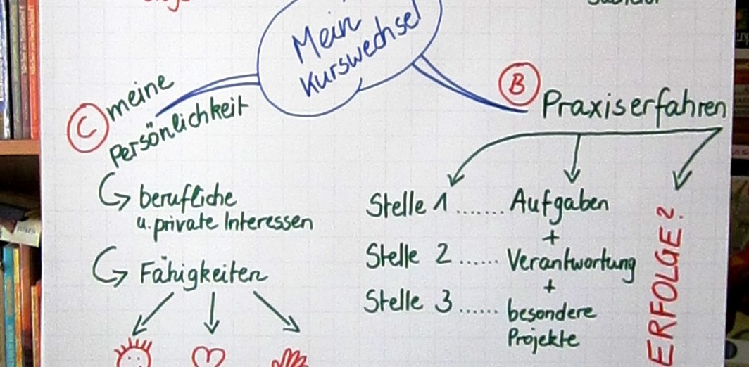 mind_map_kurswechsel_engel_coaching