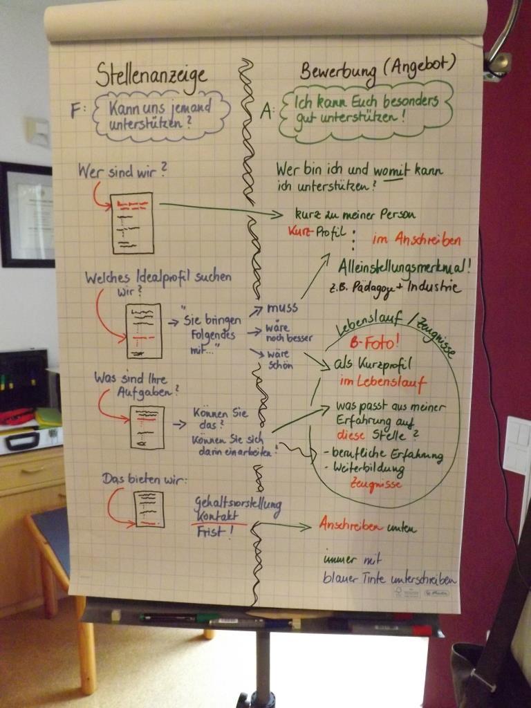 Selbstpräsentation flipchart kreative Ideen für